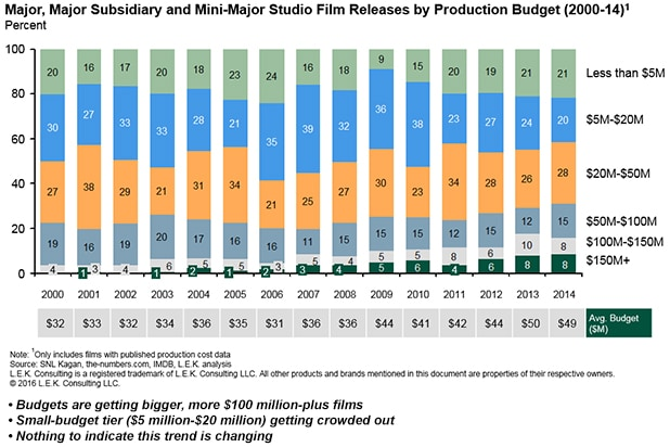 Major-Major-Subsidiary-and-Mini-Major-Studio-Film-Releases-By-Production-Budget