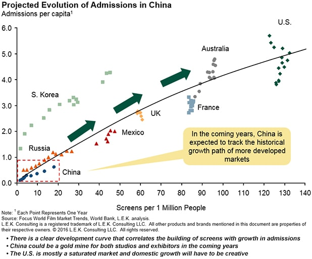 Projected-Evolution-Of-Admissions-In-China