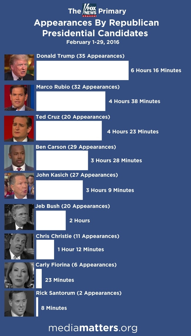 Republican candidates on Fox airtime