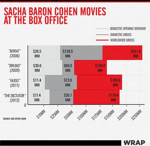 Sacha Baron Cohen Films Chart
