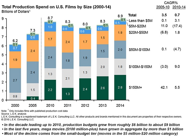 Total-Production-Spend-On-US-Films-By-Size