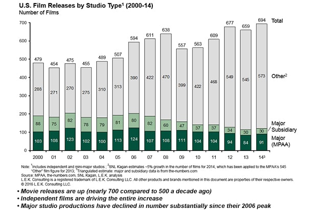 U.S. film releases by studio type from 2000-2014, broken down by major (MPAA), major subsidiary and other