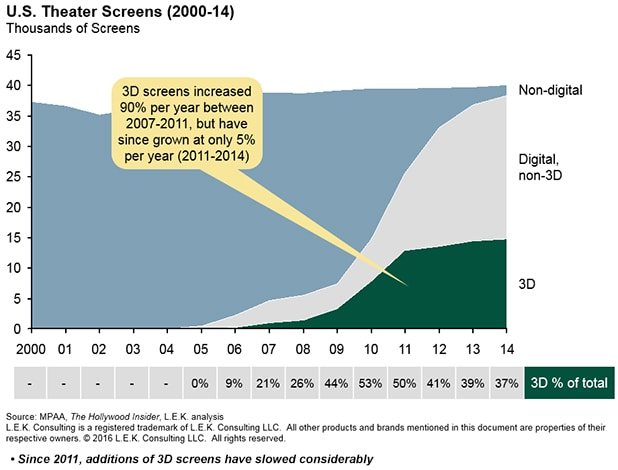 US-Theater-Screens-2000-14