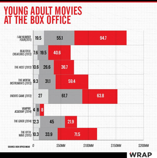 YA Box Office Chart