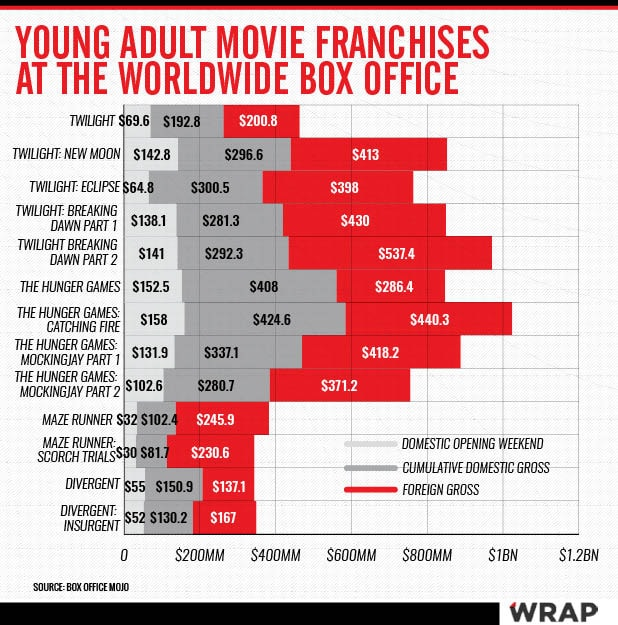 YA Box office franchises