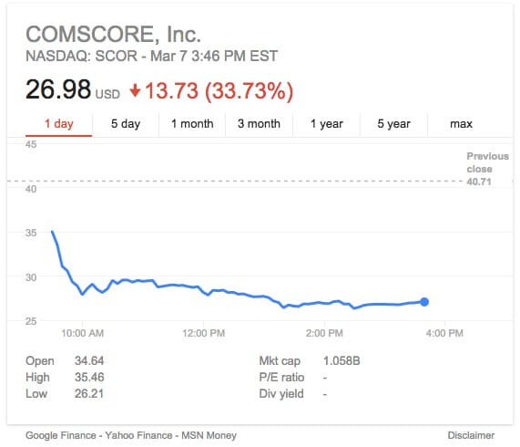 comScore Stock