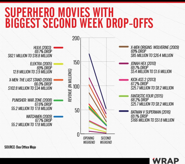 Superhero Drop-offs chart