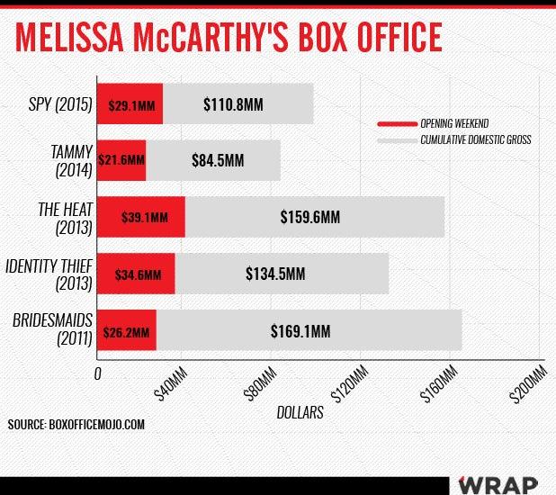 melissa mccarthy box office