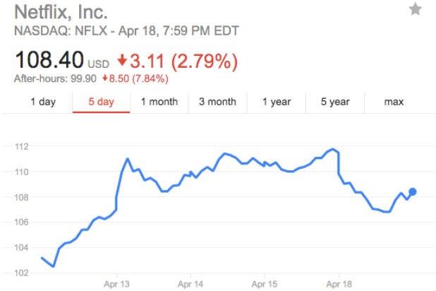 Netflix Stock Snapshot 4-16