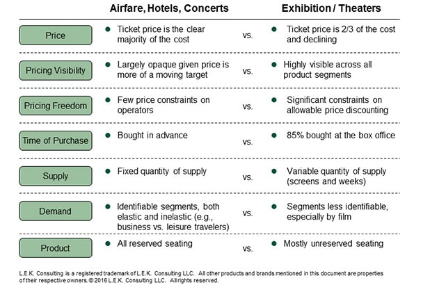 difference in price, pricing visibility, pricing freedom, time of purchase, supply, demand and product between airfare, hotels, concerts vs. movie exhibition/theaters