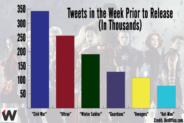 Marvel Movies Tweets