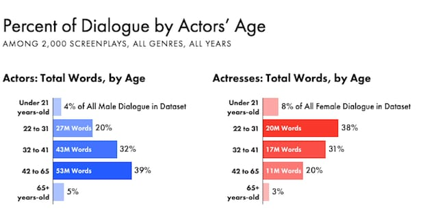 Men and Women Actors by Age