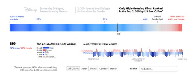Male vs Female Dialogue in Films