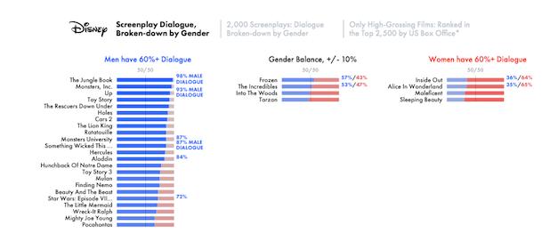 Female Dialogue in Disney Films