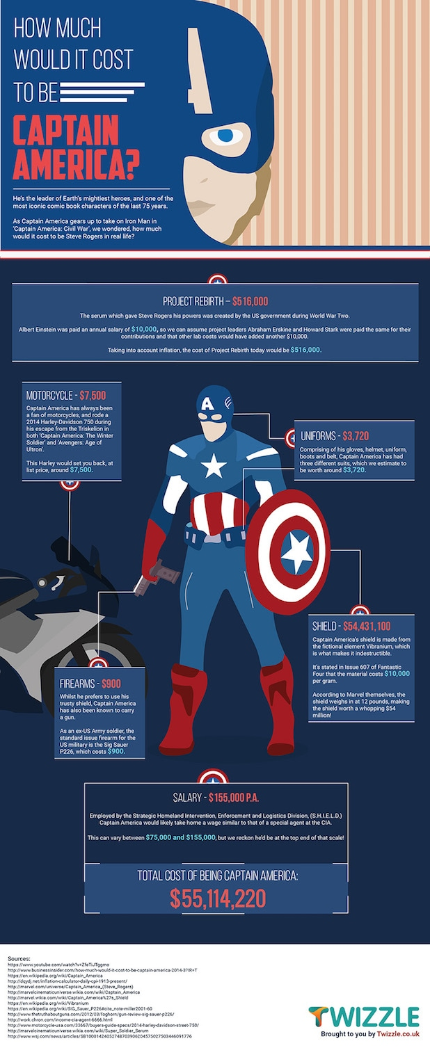 How much it costs to be Captain America