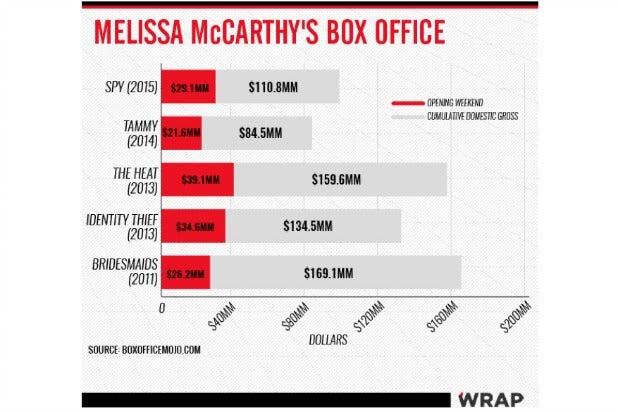 melissa mccarthy box office chart