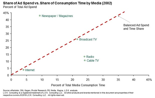 share of ad spend vs. share of consumption time by media in 2002