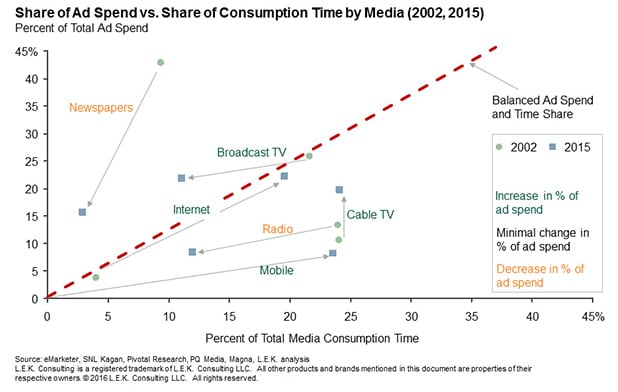 share of ad spend vs. share of consumption time by media in 2002 and 2015