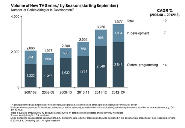 volume of new TV series, by season starting in September