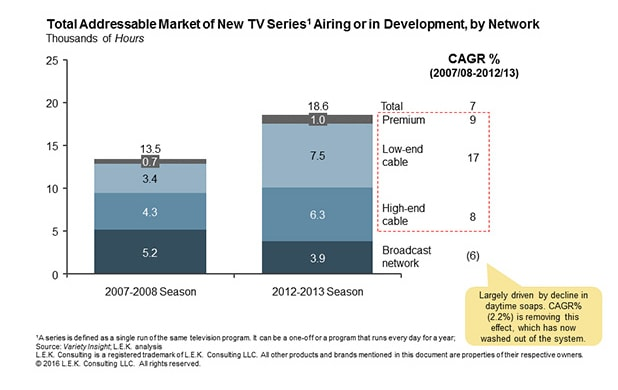 total addressable market of new TV series airing or in development by network