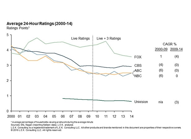 average 24-hour ratings from 2000-2014