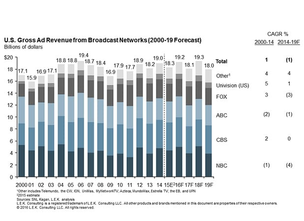 U.S. gross ad revenue from broadcast networks from 2000-2019 forecast