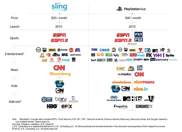 Why Skinny Bundles Are a Big Fat Pain for Many Cable TV