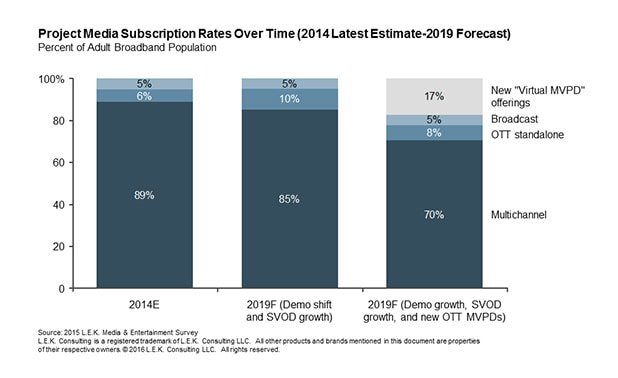 project media subscription rates over time from the latest estimate in 2014 through 2019 forecasts