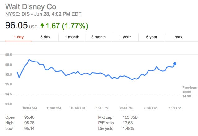 disney  fox  discovery stocks rebound post brexit