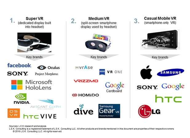 three types and formats of virtual reality including Super VR, Medium VR and Casual Mobile VR, along with some key brands in each category