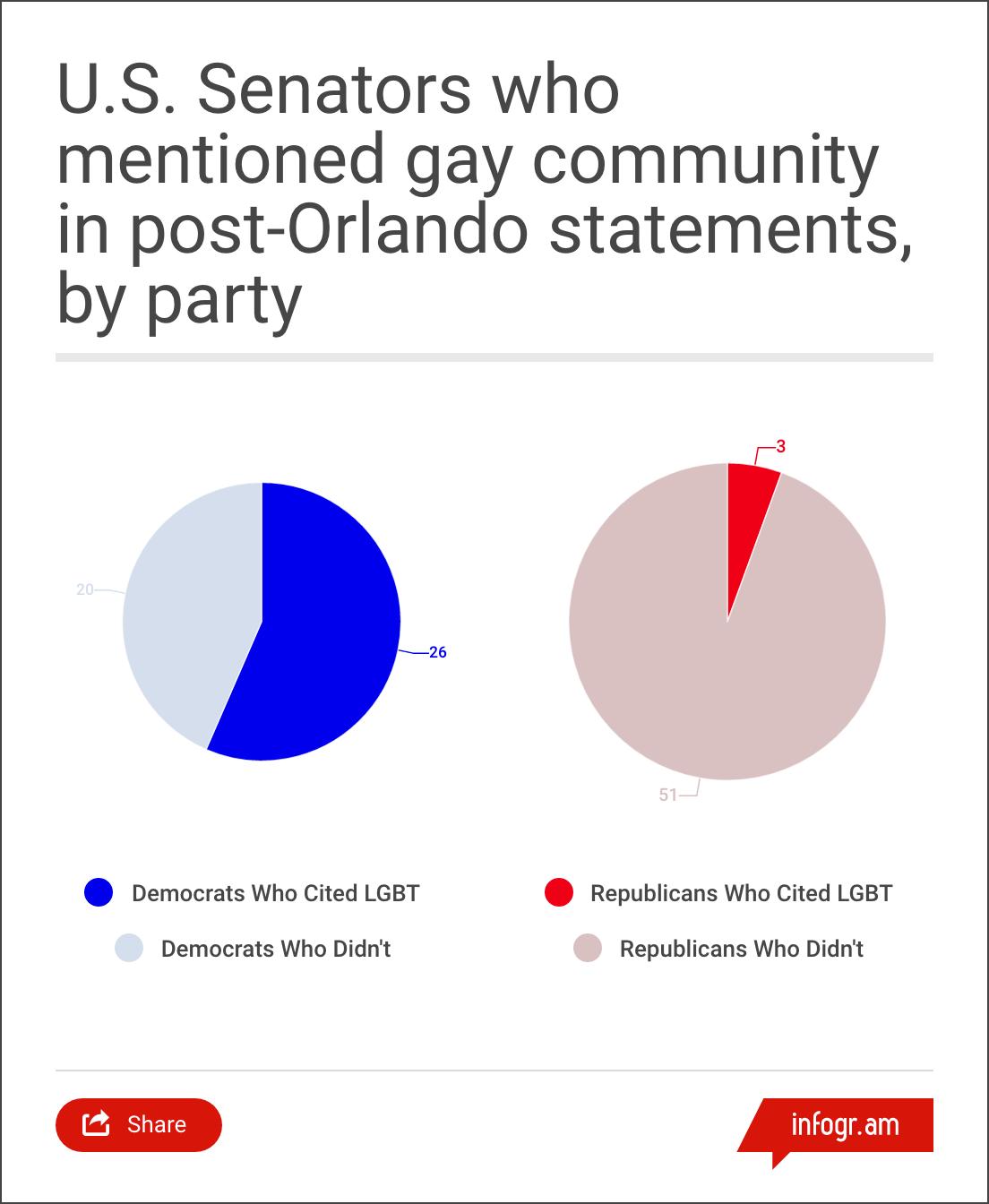 orlando gay senator chart