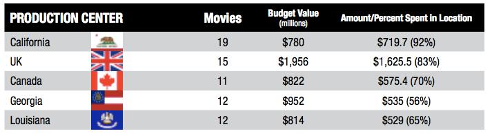 Film L.A. 2015 study