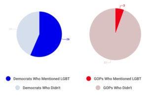 orlando gay senate chart