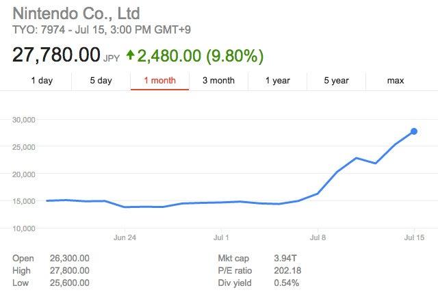 Nintendo-stock