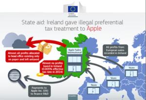 Apple EU Taxes Ireland