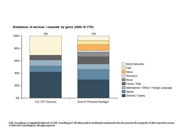 breakdown of services/channels by genre from 2005-2016 YTD