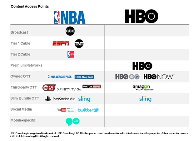 Content owners should maximize different channels to fit their strategy. Shows the content access points for the NBA and HBO