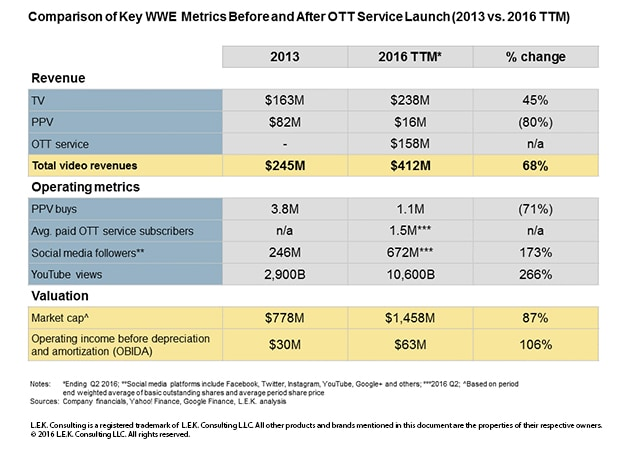 a comparison of key WWE metrics before and after OTT service launch 2013 vs. 2016 TTM