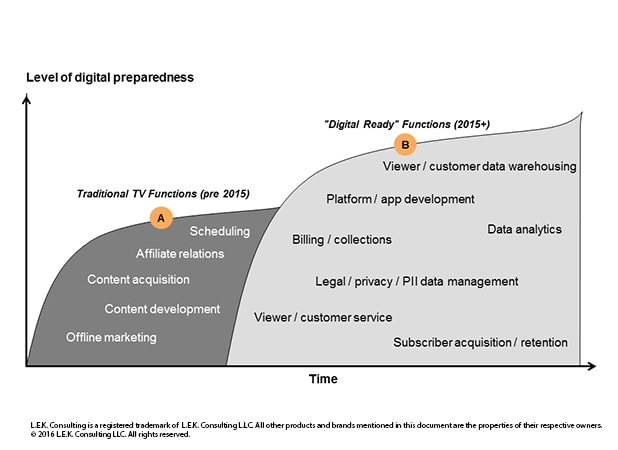 Shows level of digital preparedness looking at traditional TV functions (pre 2015) and digital ready functions (2015 on)