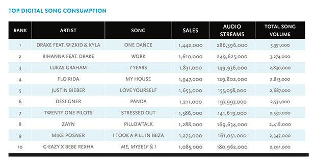 Top Digital Songs Nielsen