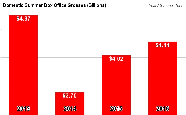 Summer box office totals 2016 grosses domestic