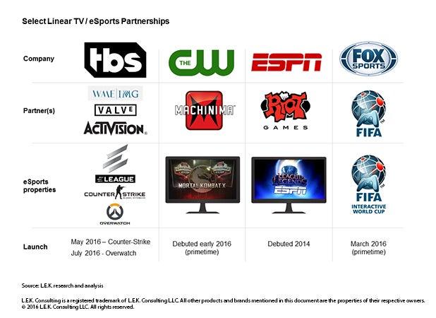 select linear TV eSports partnerships