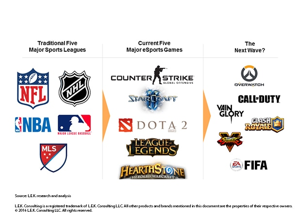 the traditional five major sports leagues, current give major esports games and the potential next wave