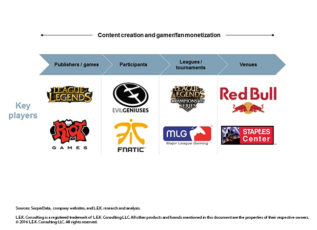esports content creation and gamer/fan monization by publishers/games, participants, leagues/tournaments and venues