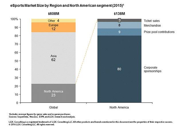 eSports market size by region and North American segment (2015)