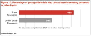 password sharing millennials streaming piracy online cord-cutting
