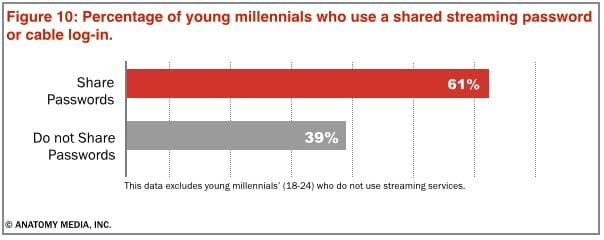 password sharing millennials streaming piracy online cord-cutting