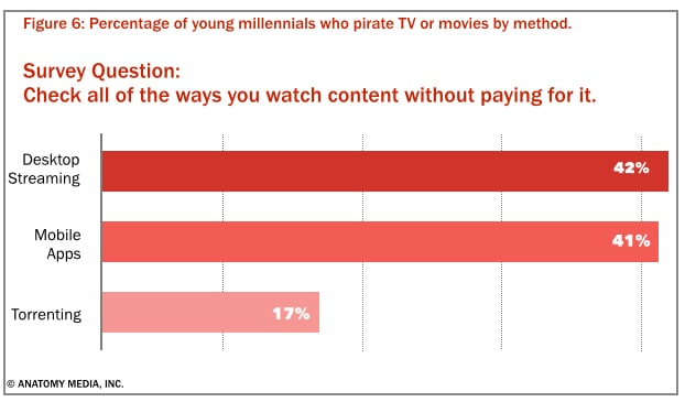 The danger for TV networks and studios isn't so much torrent downloads, but streaming.