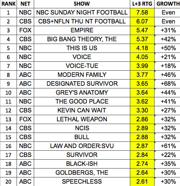 Fall tv premiere week ratings the top 20 shows with delayed viewing