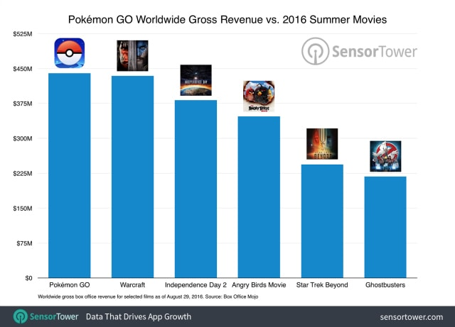 pokemon go vs movie revenue